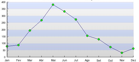 Maceio rain month levels